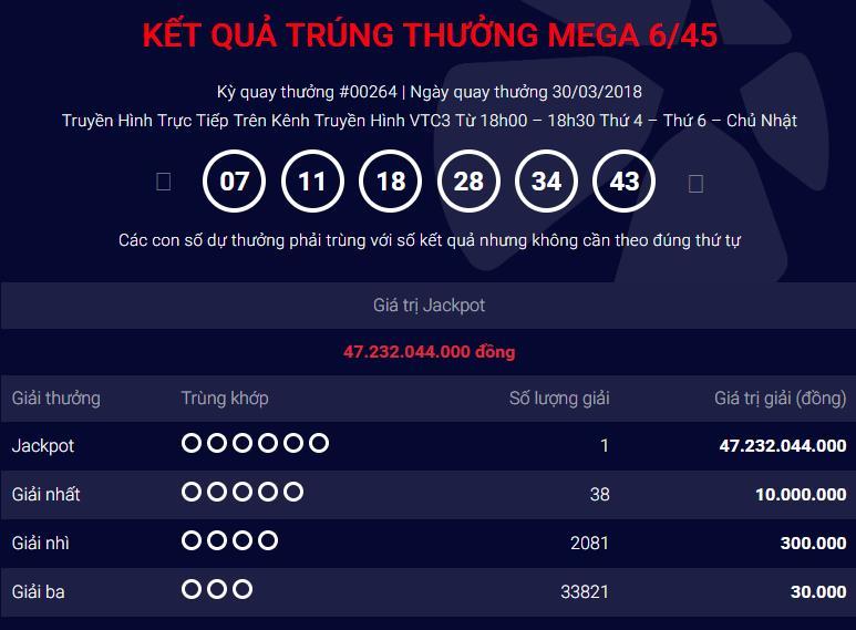 ... số mở thưởng Mega 6/45 số #00264, Công ty Xổ số điện toán Vietlott xác  nhận bộ số may mắn của giải Jackpot hơn 47 tỷ đồng là 07 – 11- 18 – 28 – 34  - 43.